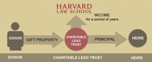 Visual chart that shows how charitable lead trusts work.