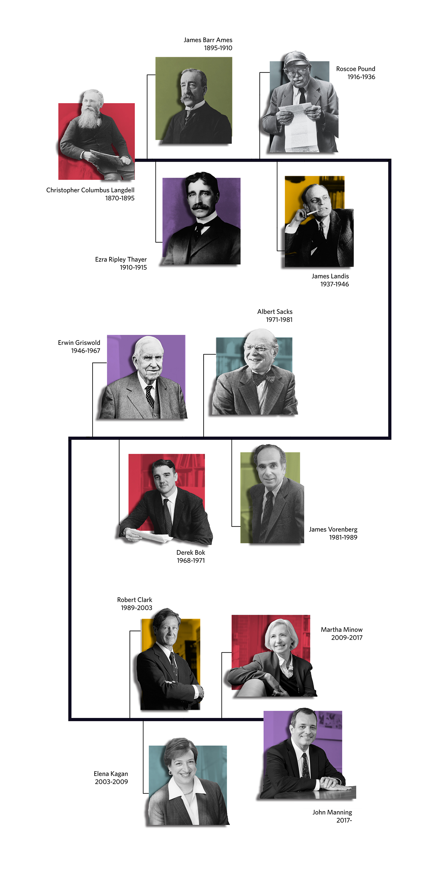 Chart of HLS deans in chronological order