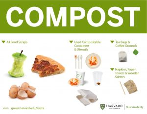 Compost sign with food, paper products, and utensils.