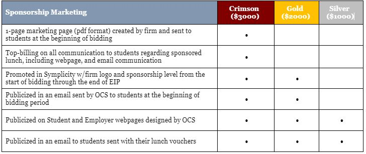 EIP Week 2020 Sponsorship Levels: Silver ($1000): Publicized in email sent to students at the beginning of the bidding period and email with lunch vouchers and on student and employer webpages designed by OCS Gold ($2000) Silver level marketing and promoted in Symplicity with firm logo and sponsorship level from the start of the bidding period through EIP Crimson ($3000) Gold level marketing and top-billing on all communications to students and 1-page marketing page (pdf format) created by firm and sent to students at the beginning of bidding